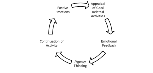 Fig. 1  Feedback loop to goal realization