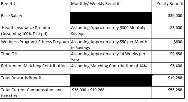 School District Comparison in Total Rewards