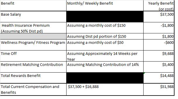 Second School District Comparison in Total Rewards